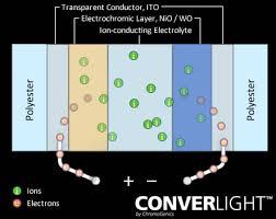 smar glass, converlight,elektrokromiik